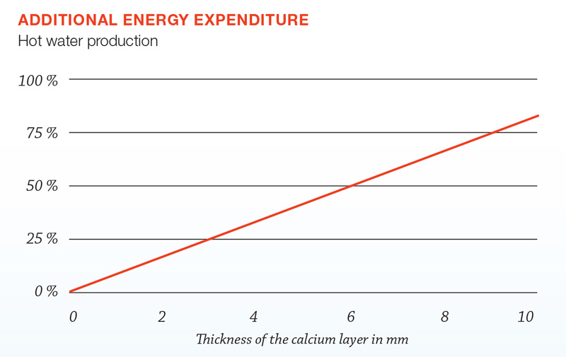 According to our calculations, with a calcium layer of 2 mm the energy consumption already increases by 10 %.
